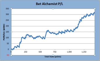 Bet Alchemist Login
